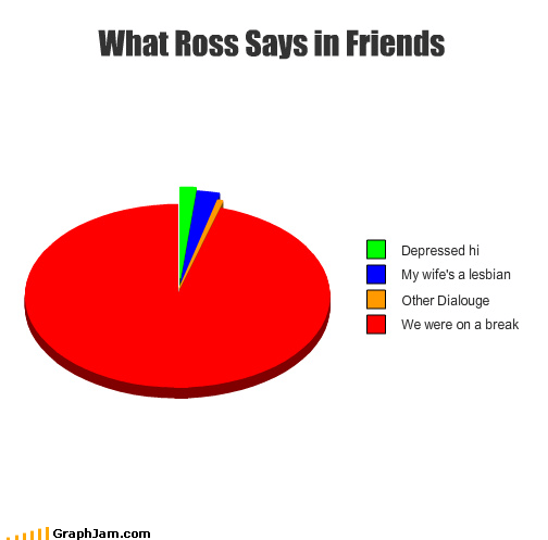 pie charts ross friends graphs funny - 4476638976