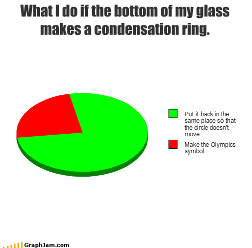 What I do if the bottom of my glass makes a condensation ring.