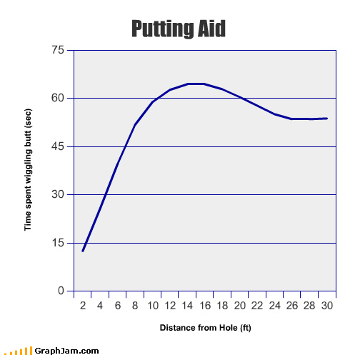 golf graphs line graphs funny putting - 4479110144