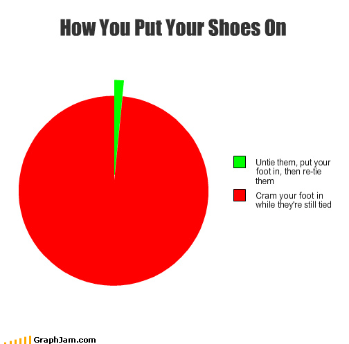 pie charts shoes graphs funny