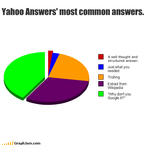 google,Pie Chart,trolling,useless,wikipedia,yahoo answers
