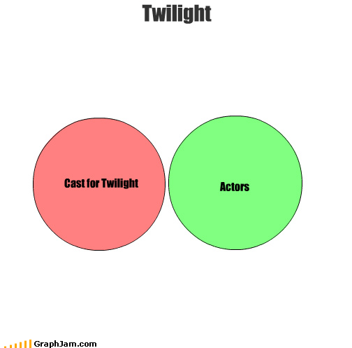 Cast for Twilight Actors Twilight