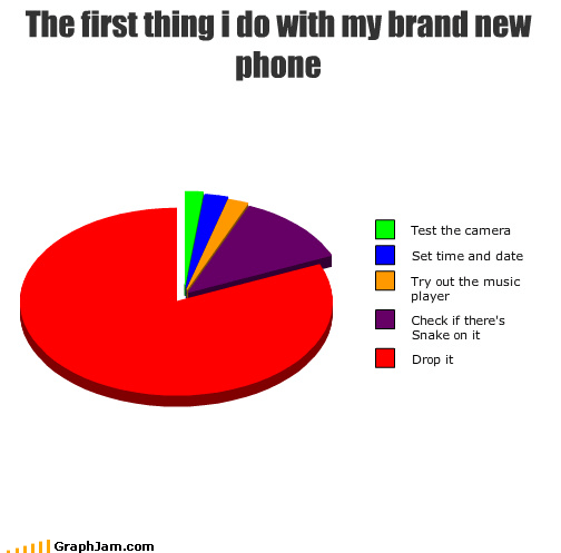 brand new camera dropping feature phone Pie Chart snake