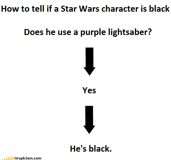 flow chart,lightsaber,Mace Windu,purple,racism,Samuel L Jackson,star wars
