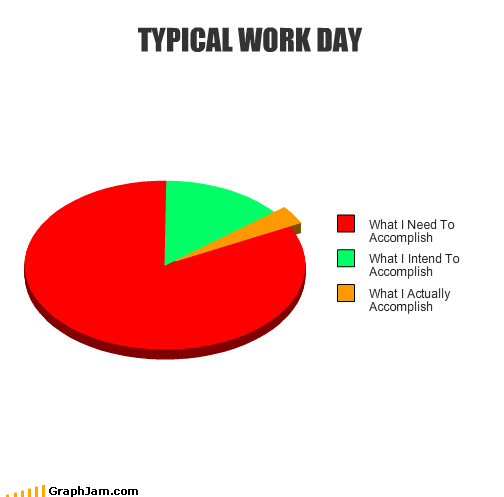 pie charts,work,graphs,funny
