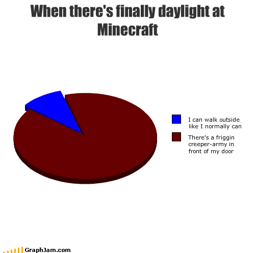 pie charts minecraft creepers graphs funny - 4488228352