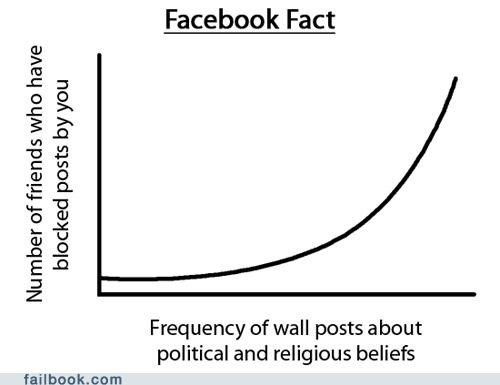 Chart,friends,graph,politics,religion