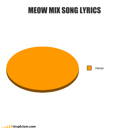 pie charts,jingles,graphs,funny,meow mix