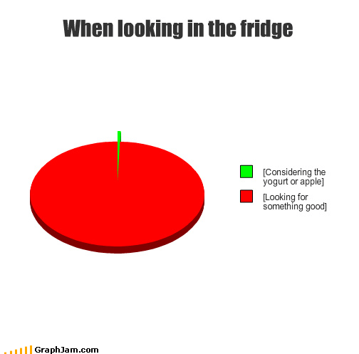 When looking in the fridge