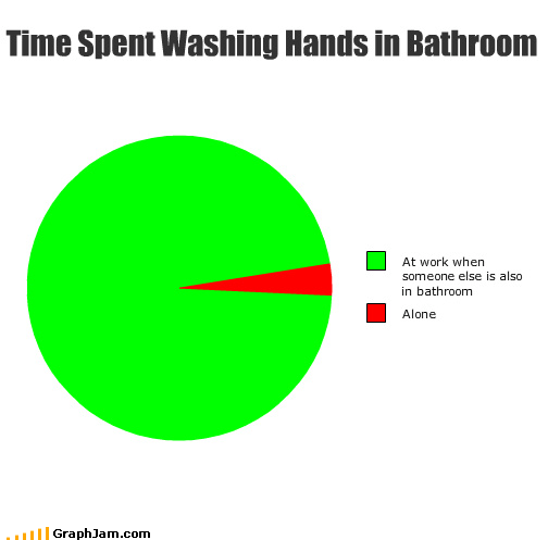 pie charts bathrooms work graphs funny - 4489405184
