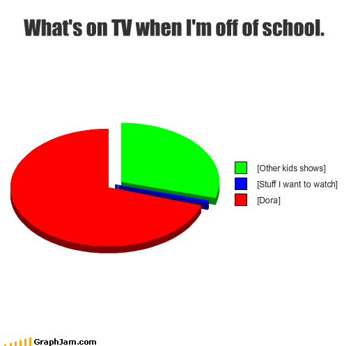 dora the explorer,graphs,Daytime TV,funny,Pie Chart