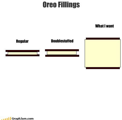 Oreos graphs funny - 4490292992