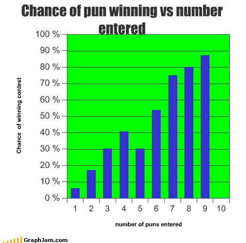 Bar Graph contests intended lame pun racoon puns - 4490559488
