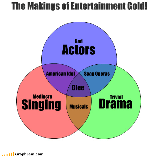 Singing Drama The Makings of Entertainment Gold! Glee American Idol Musicals Soap Operas Trivial Actors Bad Mediocre