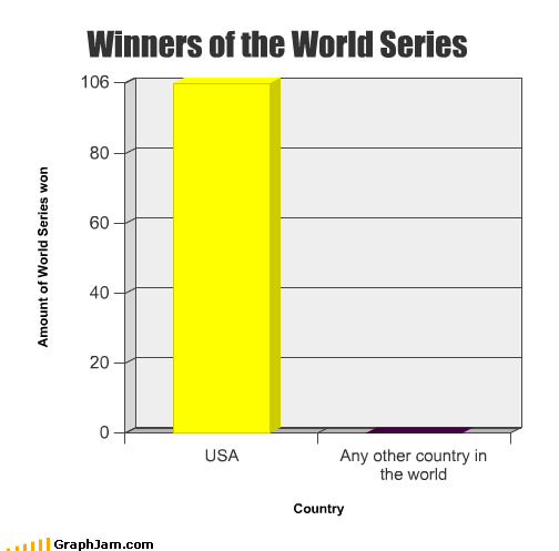 1 Bar Graph baseball chants pee united states World Series