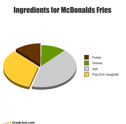 fast food,freedom,fries,McDonald's,Pie Chart,play-doh