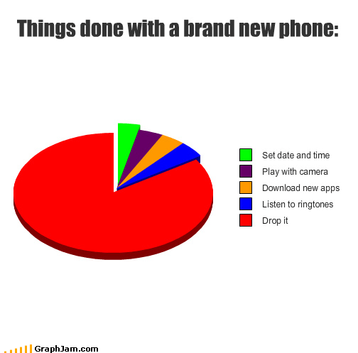 phone accidents graphs funny - 4494967296