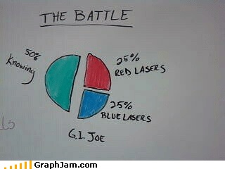 lasers,GI Joe,graphs,funny