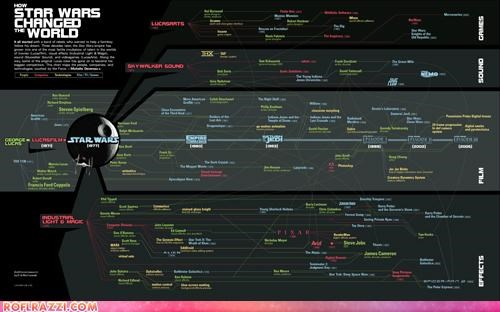 awesome Hall of Fame infographic sci fi star wars - 4495758336