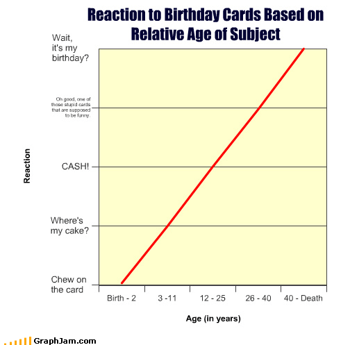 Reaction to Birthday Cards Based on Relative Age of Subject