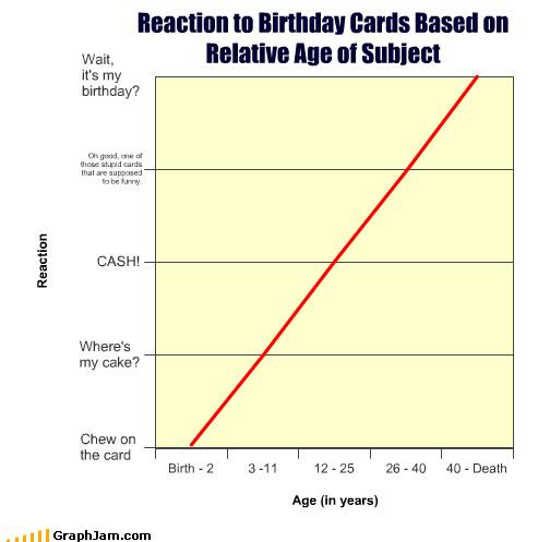 birthday birthday card aging graphs funny - 4496080640