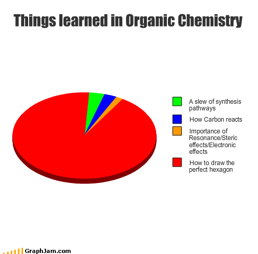 carbon Chemistry concepts geometry hexigons Pie Chart shapes