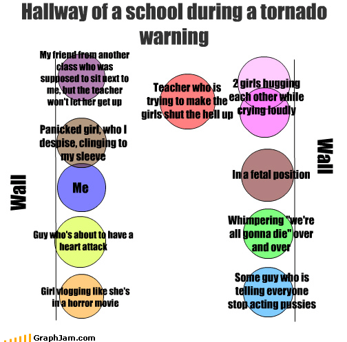 drill,school,teachers,this like circle people graph or whatever,tornadoes,venn diagram,you guys love these