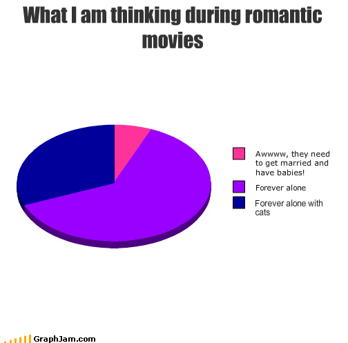 forever alone romantic movies graphs Cats funny - 4498920448