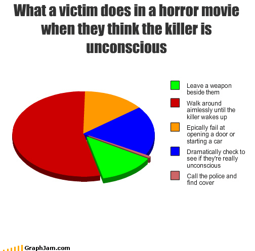 FAILS horror movie graphs funny - 4499881984