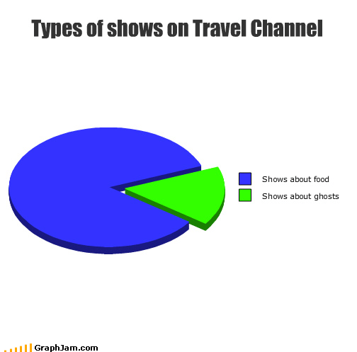 travel channel,ghosts,food