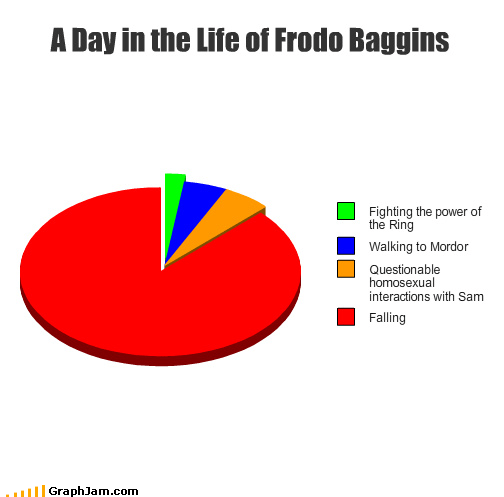 frodo Lord of the Rings falling - 4505257984