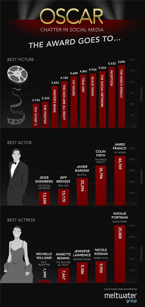 infographic,oscars