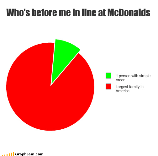 Who's before me in line at McDonalds