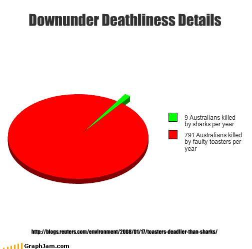 Downunder Deathliness Details http://blogs.reuters.com/environment/2008/01/17/toasters-deadlier-than-sharks/
