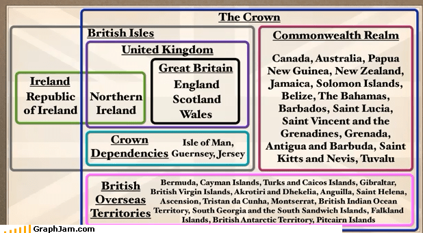 britain Canada explanation for americans infographic Ireland united kingdom