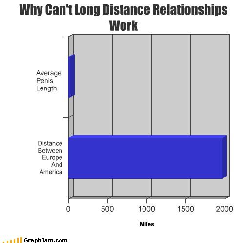 america Bar Graph failure its-not-the-length-of-the-relationship-but-the-size-of-the-ocean ocean p33n relationships this-graph-is-30-science - 4510707712
