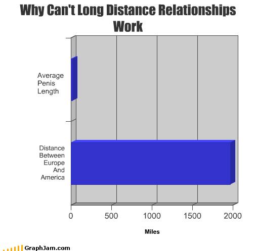 america Bar Graph failure ocean p33n relationships - 4510707712