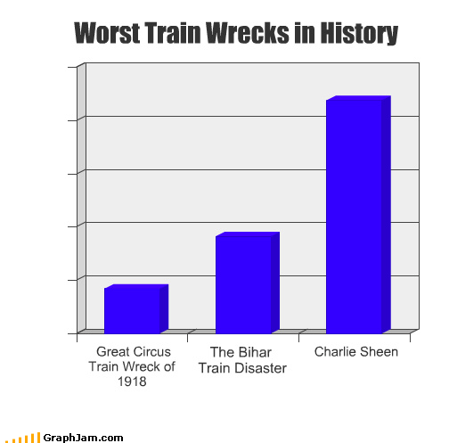 history,train wreck,Charlie Sheen