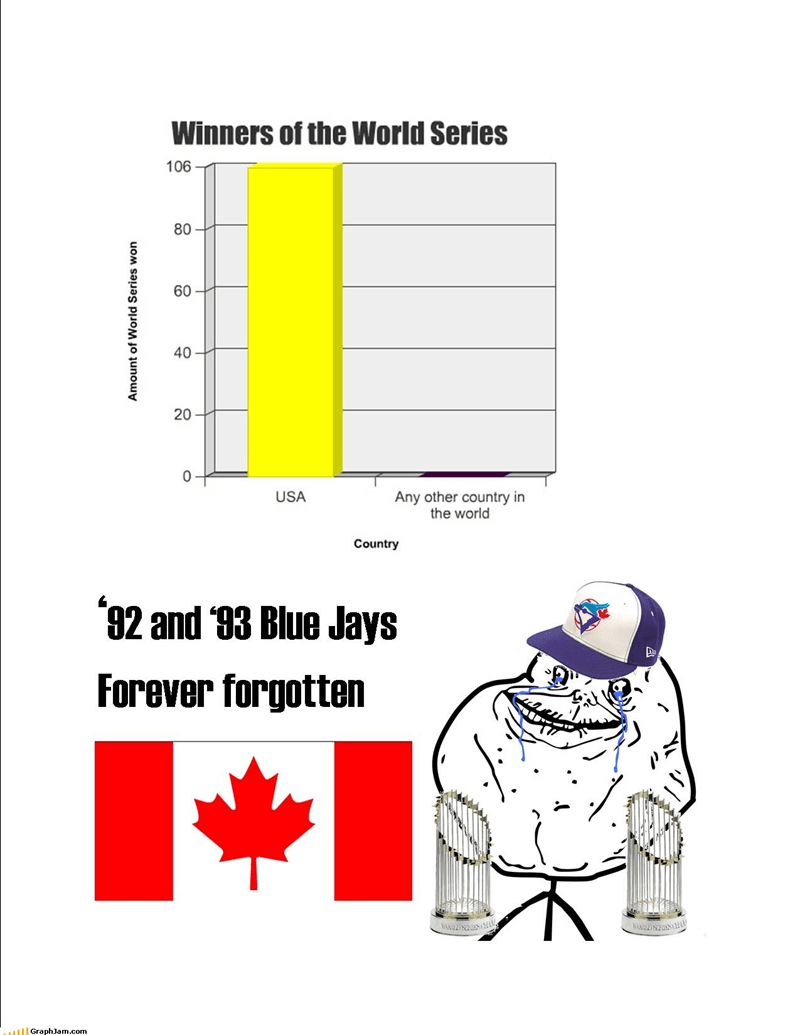 Bar Graph blue jays Canada eh rebuttal toronto usa World Series - 4514019072