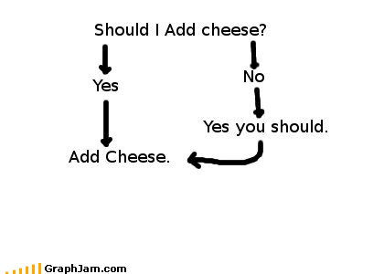 cheese,delicious,flow chart,food,redundant,think again,toppings