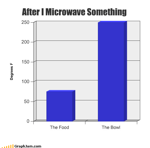 Bar Graph food goldilocks microwave problem solved taco salad temperature - 4516917504