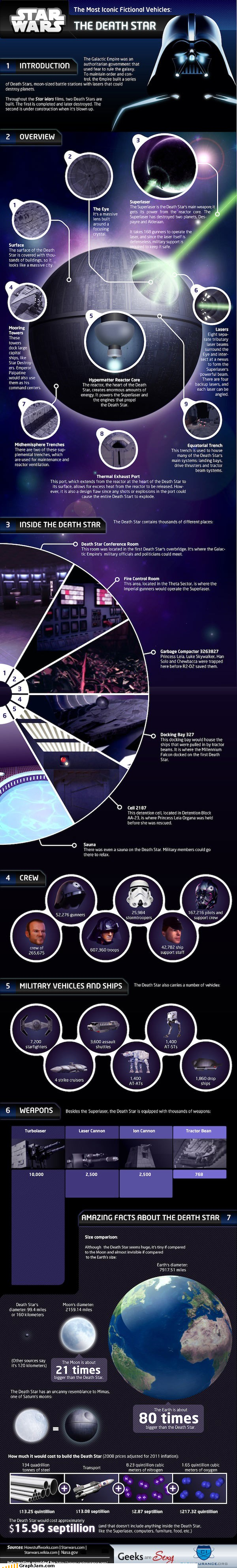 darth vader Death Star facts infographic movies nutshell space star wars - 4518510080