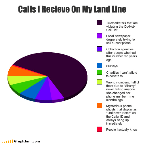 cell phones,do not call,friends,ghosts,land line,Pie Chart,sherry