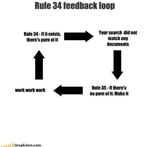 cycle,feedback loop,Rule 34