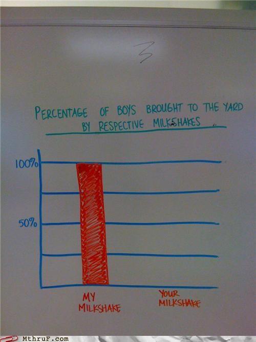 graph meatloaf milkshake whiteboard - 4523081984