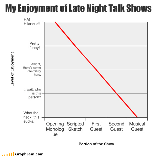 enjoyment,late night,Line Graph,talk shows