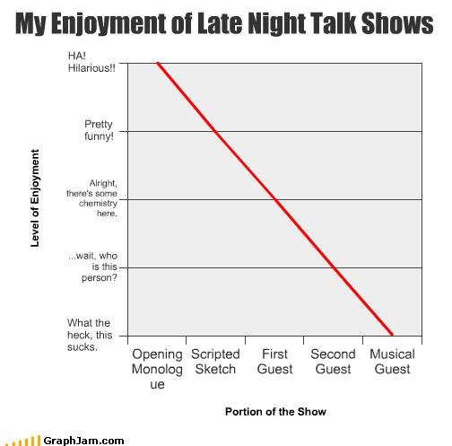 enjoyment late night Line Graph talk shows - 4527245312