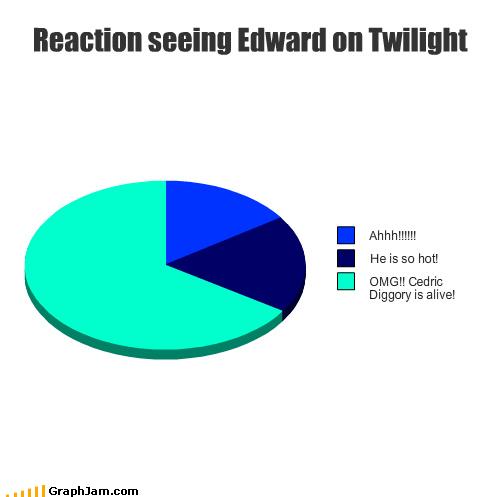 cedric diggory edward cullen Harry Potter Pie Chart twilight vampire - 4529776640