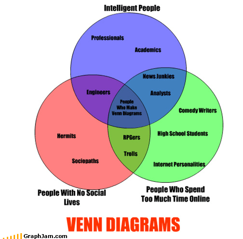 intelligence internet meta news RPGs trolls venn diagram venn diagrams