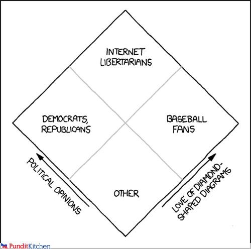 baseball Chart democrats diagram Republicans